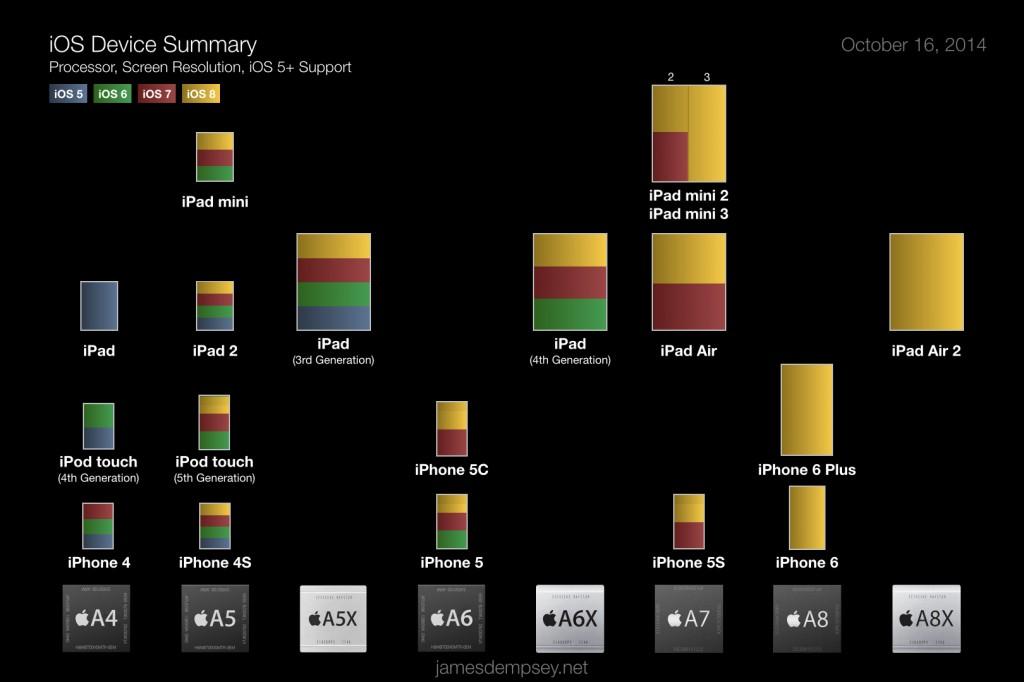 iOS Device Summary: iPad Air 2 and iPad mini 3 Update